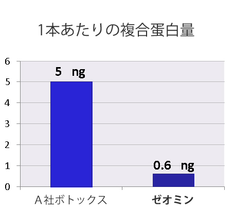ボトックス ゼオミン 複合タンパク質