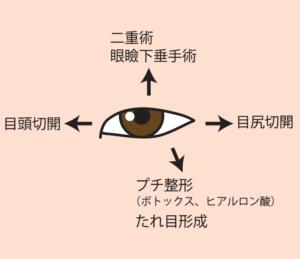 目を上下左右に大きくする方法
