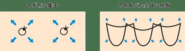 点でなく面で支える方法の図