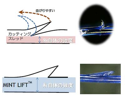 ミントリフトミニ糸の強度の図1