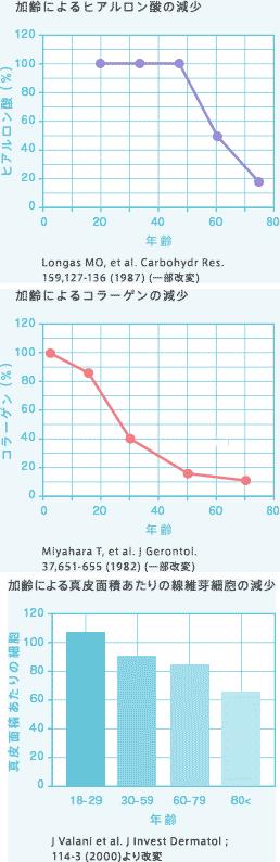 わかりやすいコラーゲンの減少グラフ ベビーコラーゲン