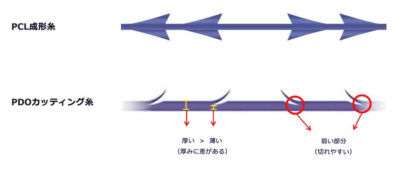 カッティング糸とコグ(トゲ)一体化糸との比較