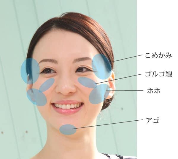 顔のボリュームを増やした方が良い部分
