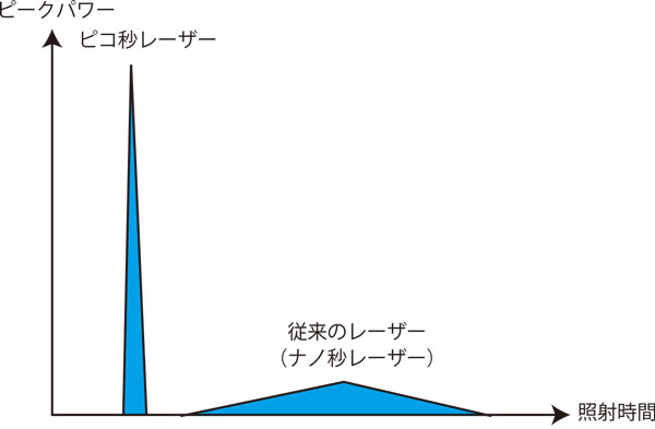 ピコレーザーとナノ秒レーザーのパルス幅と出力の比較