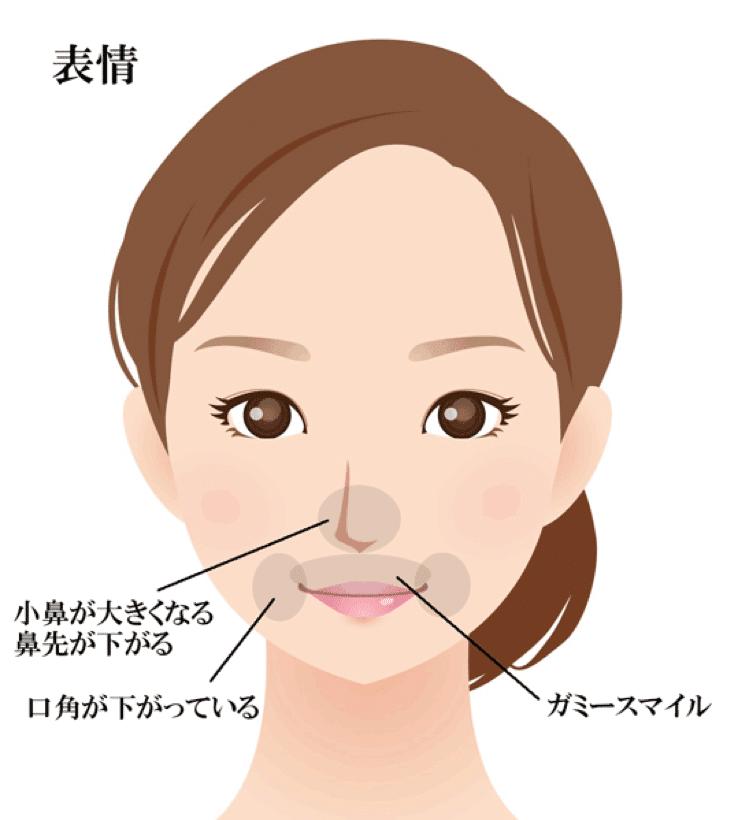 マイナスの表情のイメージ