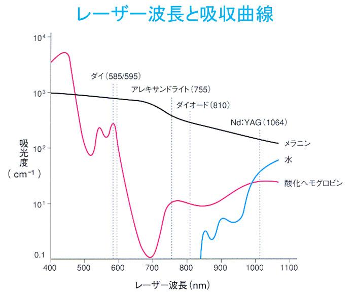 レーザー波長と吸収曲線と進達度