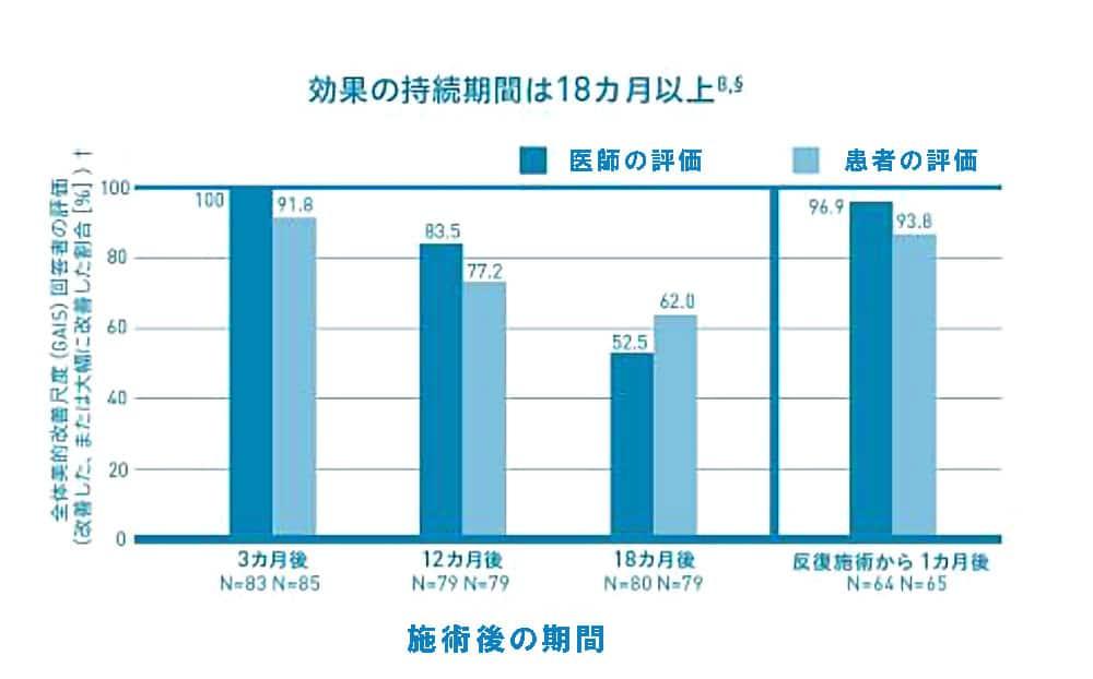 ボラックスの長期効果の持続、満足度のグラフ